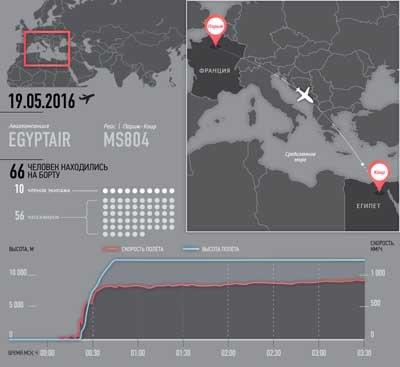 Крушение самолета Париж - Каир: Сейчас рассматривается три основные версии случившегося: механические проблемы, терроризм и сознательные действия пилота или экипажа